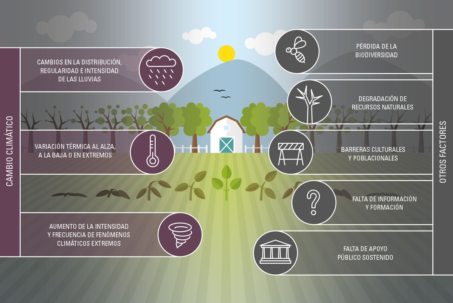 Agricultura resiliente
